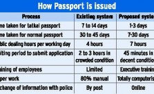 Tatkal Passport: How to Get Tatkal Passport Quickly & Easily