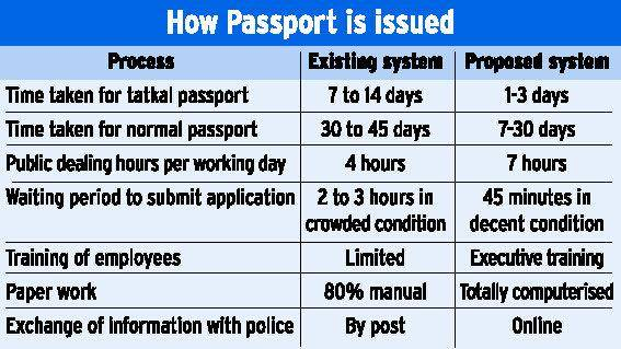 Tatkal Passport How To Get Tatkal Passport Quickly Easily